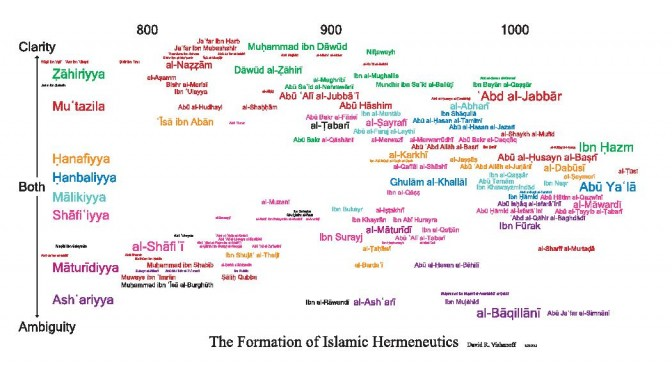 The Formation of Islamic Hermeneutics (monograph)